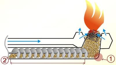 Ретортная (объемная) пеллетная горелка